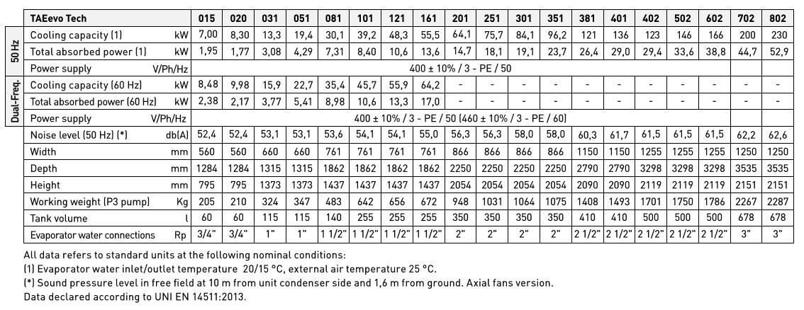 Technické parametry průmyslových chladičů MTA TAEevo TECH